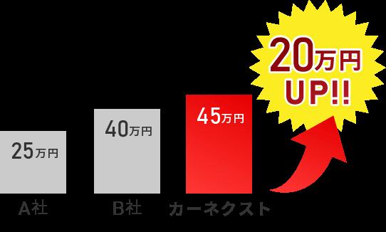 A社 30万円 B社 40万円 カーネクスト 45万円 15万円アップ!