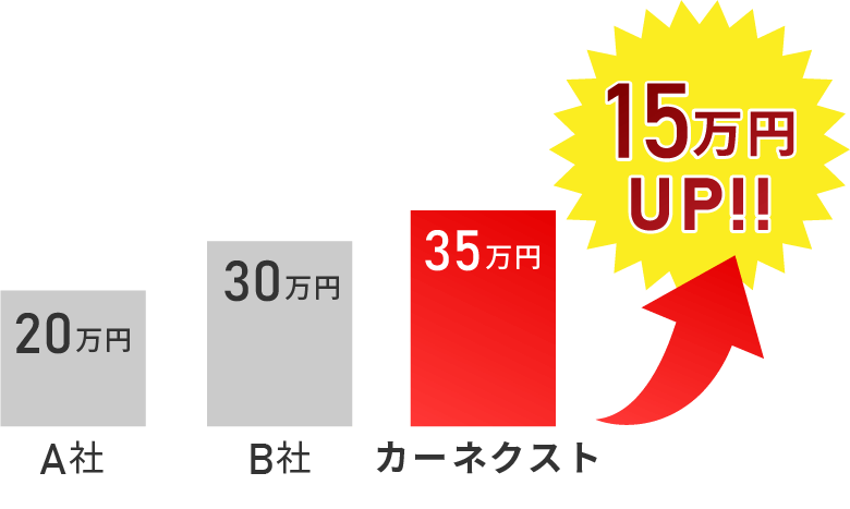A社 20万円 B社 30万円 カーネクスト 35万円 15万円アップ!
